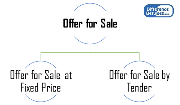 Difference Between Offer for Sale and Offer for Subscription