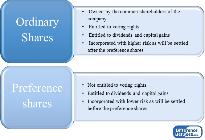 Key Difference - Share Capital vs Share Premium