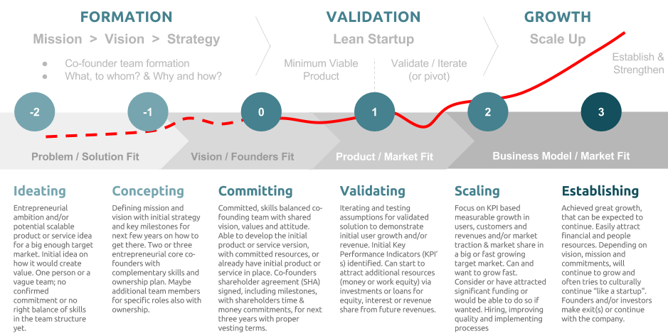 How Does Venture Capital Work