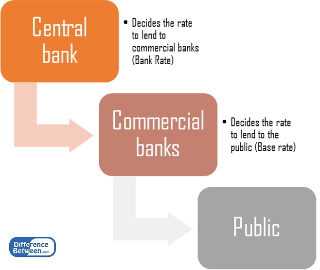 Difference Between Bank Rate and Base Rate