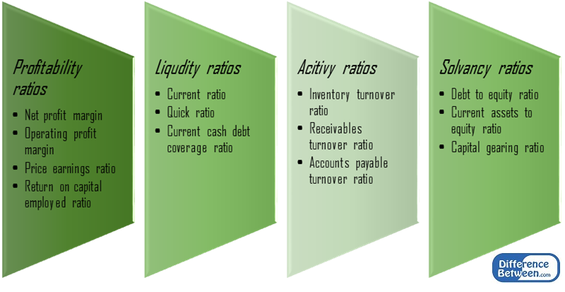 Difference Between Comparative and Ratio Analysis