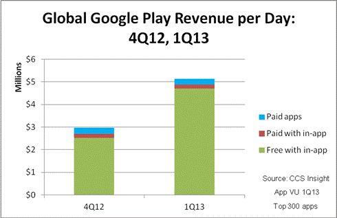 Key Difference - Earnings vs Revenue