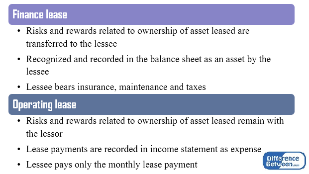 Difference Between IAS 17 and IFRS 16