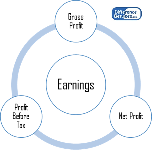 Difference Between Earnings and Revenue