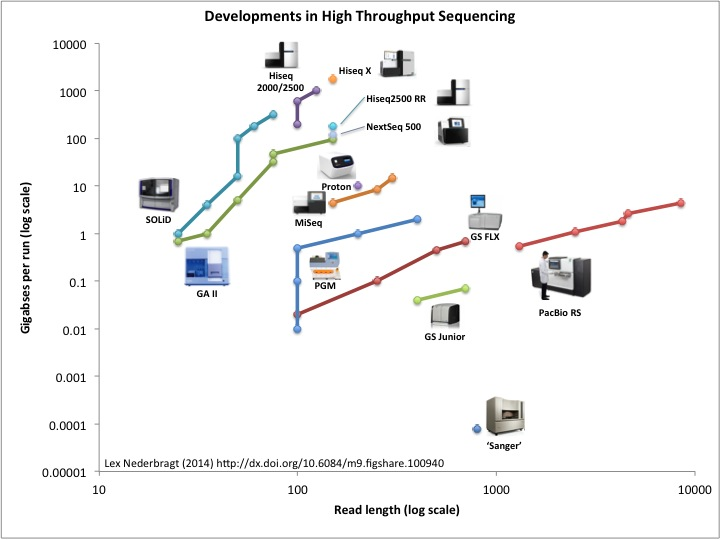 Key Difference - NGS vs  Sanger Sequencing