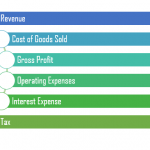 Difference Between Net Income and Net Profit