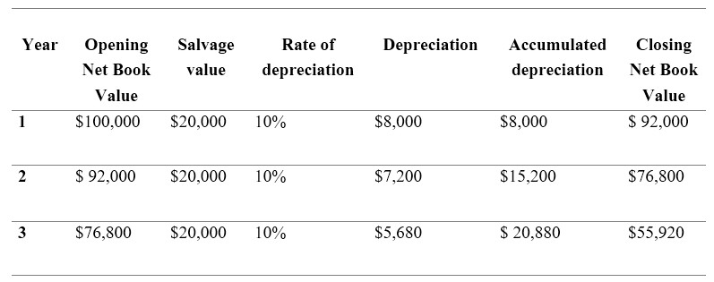 Difference Between SLM and WDV Method of Depreciation