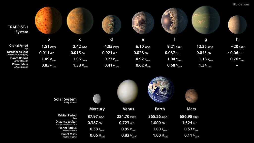 The New Planetary System TRAPPIST-1