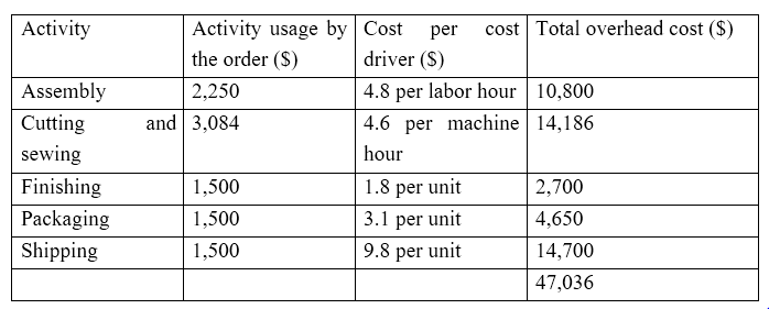 Key Difference - Absorption Costing vs Activity Based Costing