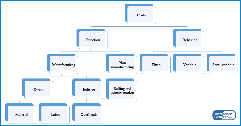 Difference Between Costing and Cost Accounting