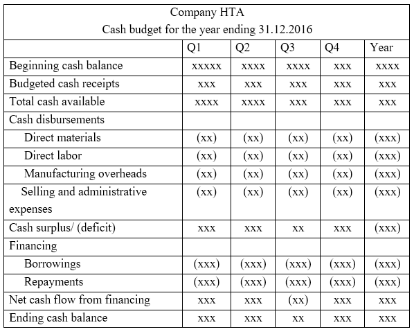 Key Difference - Master Budget vs Cash Budget