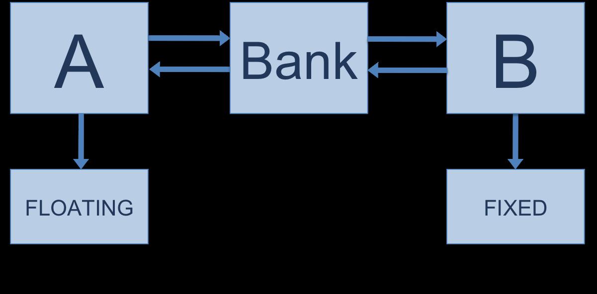Cross margin example
