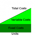 Difference Between Period Cost and Product Cost
