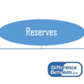 Difference Between Retained Earnings and Reserves