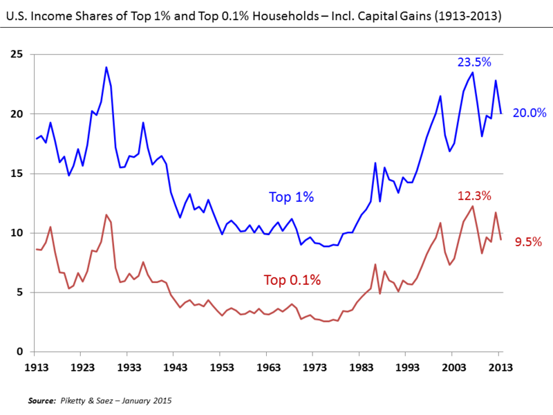 Difference Between Short Term and Long Term Capital Gains