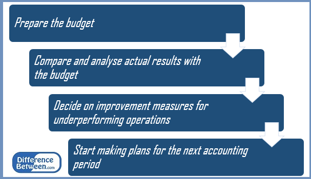Difference Between Standard Costing and Budgetary Control