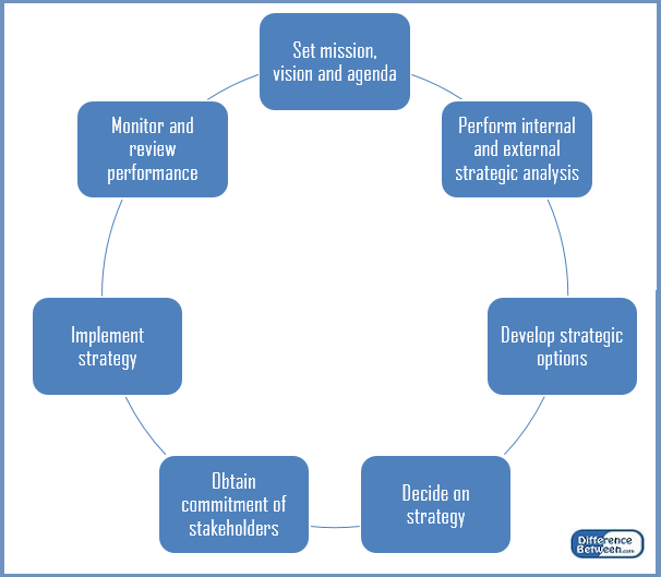difference between strategy and corporate planning The difference between operations and strategy cmoeinc  difference between operations management and project  what is strategic planning, really.