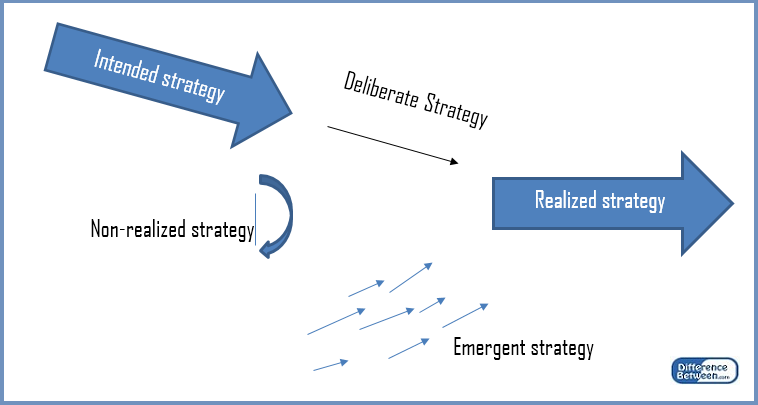 Key Difference - Deliberate vs Emergent Strategy