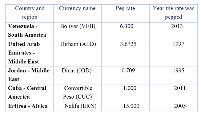 Key Difference - Fixed vs Floating Exchange Rate