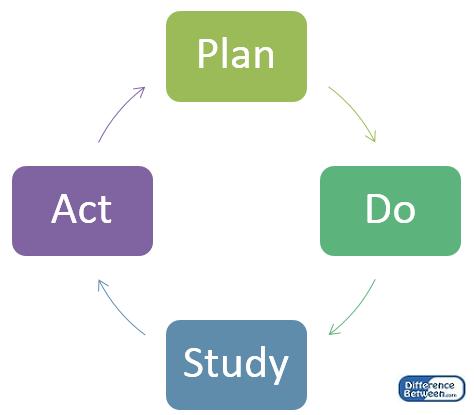 Key Difference -PDCA vs PDSA