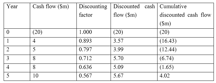 Key Difference - Payback Period vs Discounted Payback Period