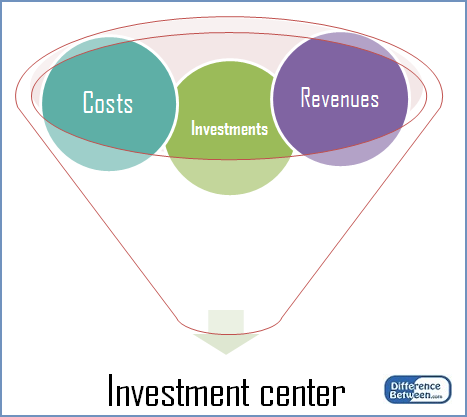 Difference Between Profit Center and Investment Center