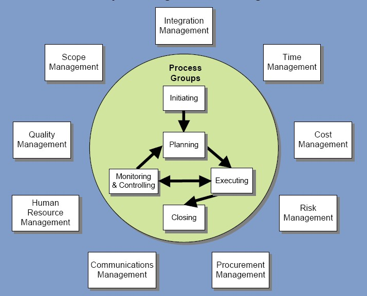 Difference Between Project Management and Functional Management