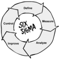 Difference Between Six Sigma and Lean Six Sigma