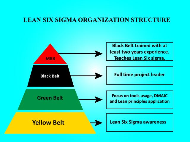 Key Difference - Six Sigma vs Lean Six Sigma