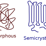 Difference Between Amorphous and Crystalline Polymers