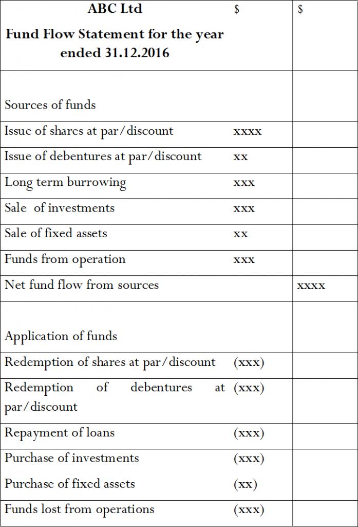 Key Difference - Cash Flow vs Fund Flow Statement