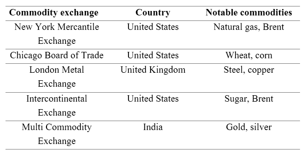 Difference Between Commodity Exchange and Stock Exchange - 1