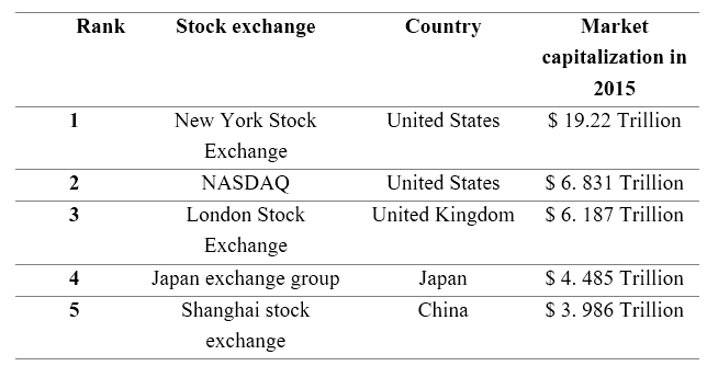 Difference Between Commodity Exchange and Stock Exchange - 2