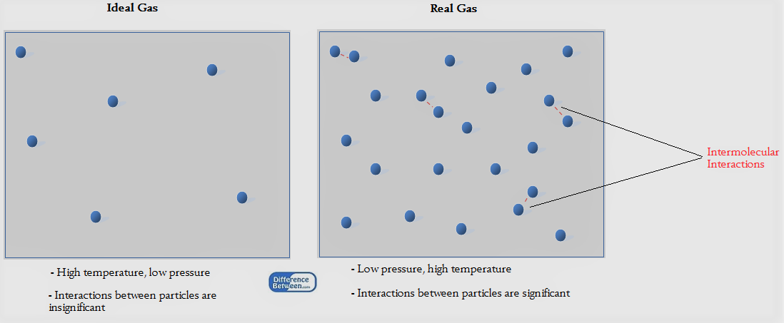 Difference Between Universal Gas Constant and Characteristic Gas Constant