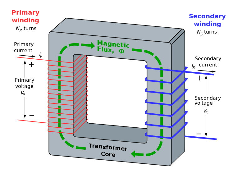Difference Between Voltage Converter and Transformer | Voltage ...