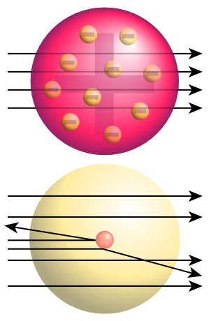 Difference between Thomson and Rutherford Model of Atom - 3