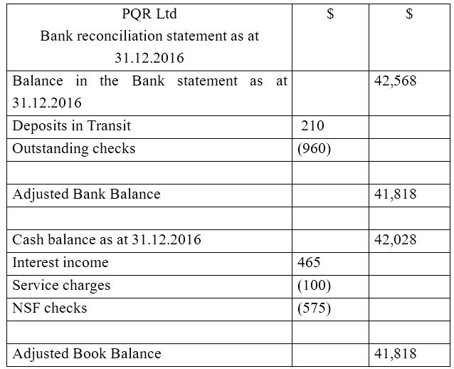 Key Difference - Cash Book Balance vs Bank Statement Balance