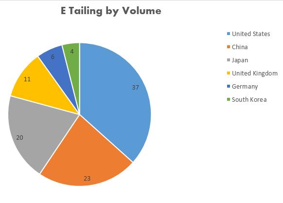 Key Difference - E Tailing vs E Commerce