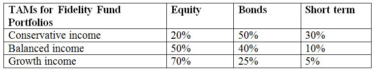 Difference Between Fidelity and Vanguard -3
