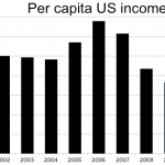 Difference Between GDP Per Capita and Income Per Capita