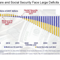 Difference Between Social Security and SSI