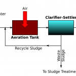 Difference Between Aerobic and Anaerobic Wastewater Treatment