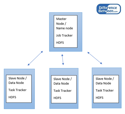 Key Difference Between Big Data and Hadoop