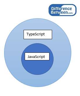 Key Difference Between JavaScript and TypeScript
