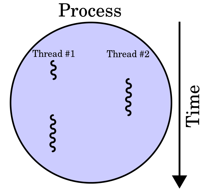 Key Difference Between Multiprocessing and Multithreading