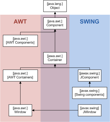 Difference Between AWT and Swing l AWT vs Swing