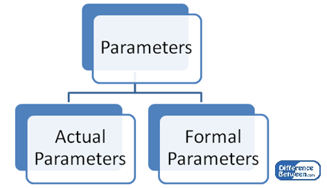 Difference Between Actual and Formal Parameters