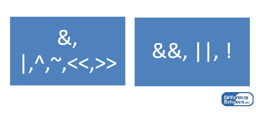 Difference Between Bitwise and Logical Operators
