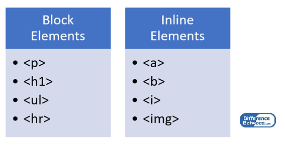 Difference Between Block and Inline Elements