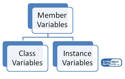 Difference Between Class and Instance Variables